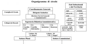 organigramma1